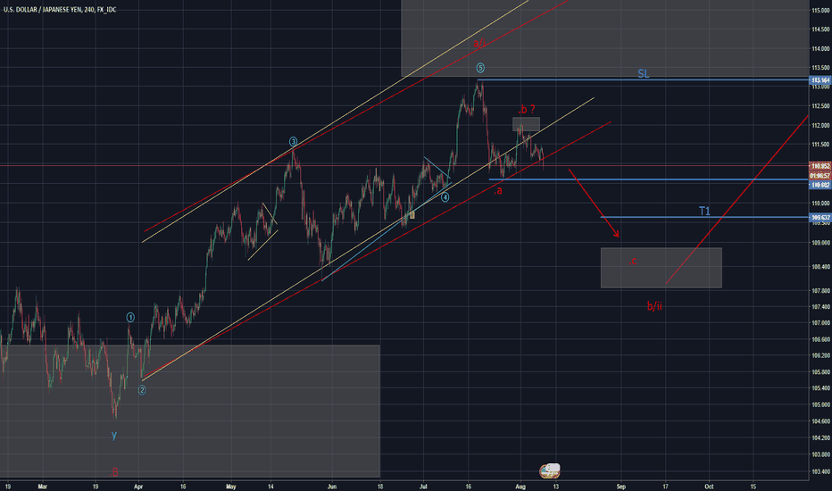USDJPY: USD/JPY Possible shorting opportunity (Elliott Wave)