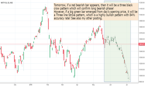 NIFTY: Tomorrow onwards heavy fall or heavy rise in Nifty!