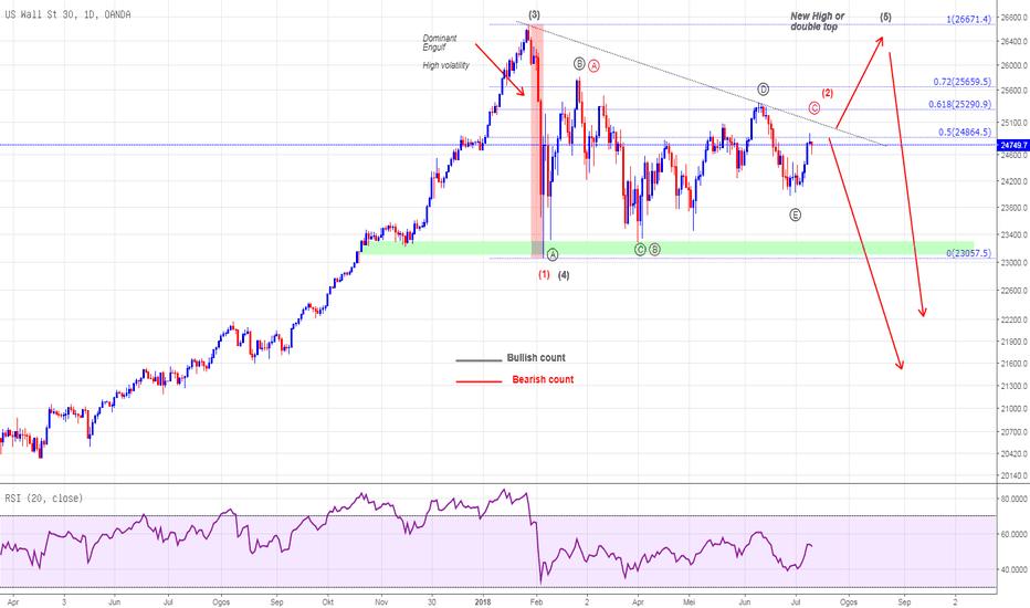 US30USD: SINGKAT US30 Dow Jones Segitiga Wave 4 atau permulaan kembara ke