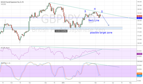 GBPJPY: GBPJPY  possible H&S formation