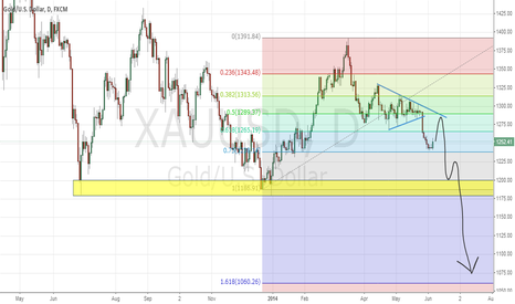 XAUUSD: Gold, Long till 1288-1290