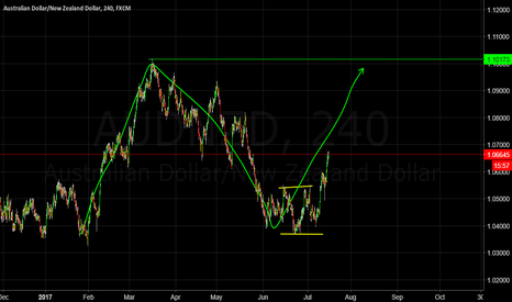 AUDNZD: Classic Impulse - Correction - Impulse?