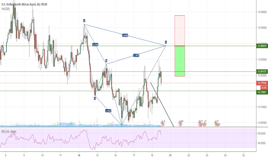 USDZAR: Potential Bearish Cypher on USDZAR