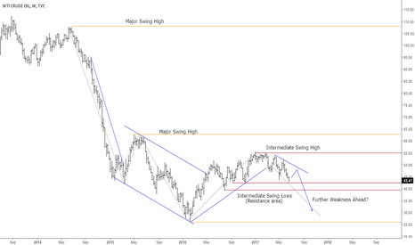 USOIL: Weekly perspective for crude oil