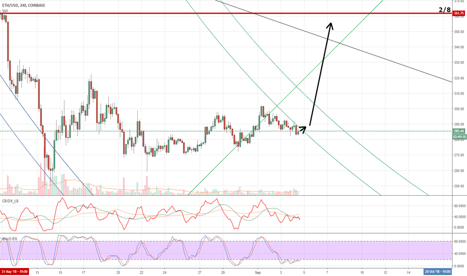 ETHUSD: Ethereum enters the arc - then boom