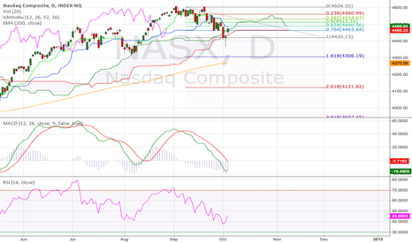 NASX: NASDAQ Daily (04.Oct.2014) Technical Analysis Training