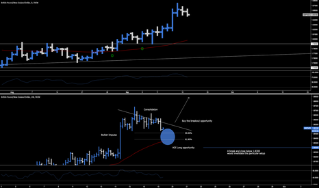 GBPNZD: GBP.NZD > Long Opportunity