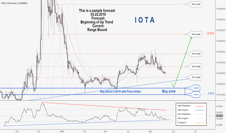 IOTAETH: There is possibility for the beginning of uptrend in IOTETH