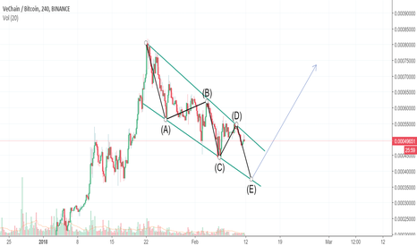 VENBTC: VEN ABCDE Correction Before Rebrand Bull Run