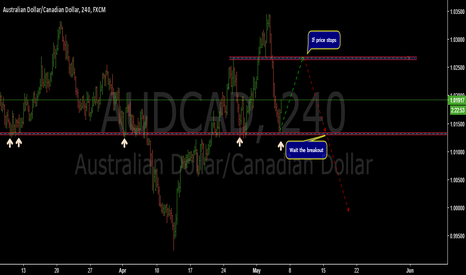 AUDCAD: Possible SHS structure-AUDCAD