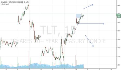 TLT: TLT outlook