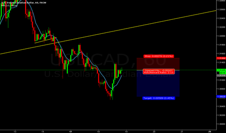 USDCAD: (NEW STRATEGY) USDCAD SHORT NOW