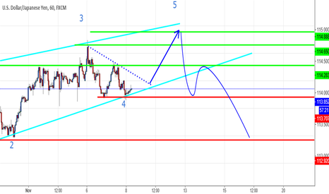 USDJPY: the end of UP trend is comming