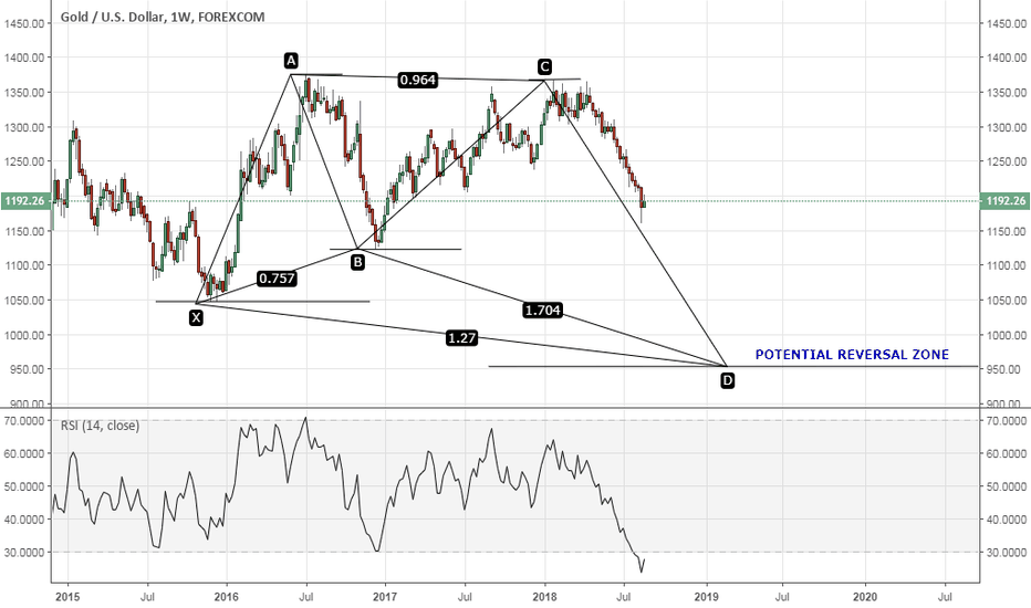 XAUUSD: GOLD POTENTIALLY TO SET BULLISH BUTTERFLY PATTERN