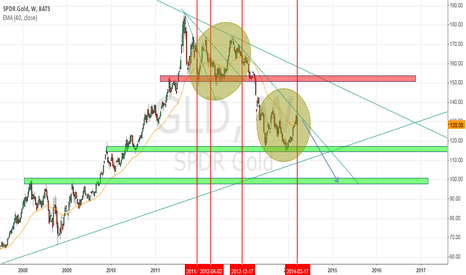 GLD: Gold Bear Chart
