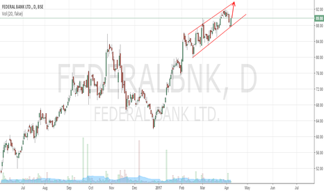 FEDERALBNK: Federal Bank approaching channel resistance 93