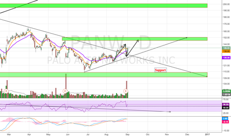 PANW: Potential ABC Pattern?