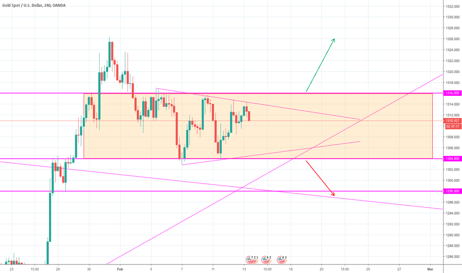 XAUUSD: Gold in consolidation - watch the breakout!