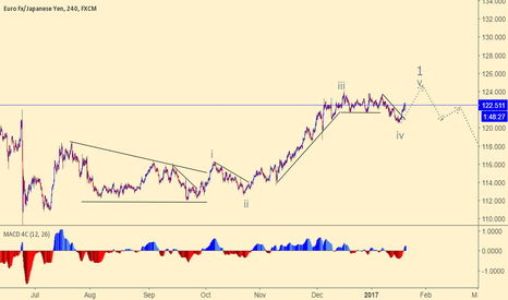 EURJPY: EURJPY is to complete wave 5