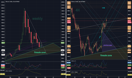 BTCUSD: Break on the Weekly and 4h Channels