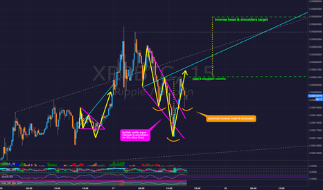 XRPBTC: Ripple XRPBTC - Possible Inverse Head & Shoulders