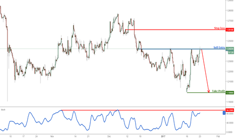 GBPUSD: GBPUSD: Profit target reached perfectly, time to sell