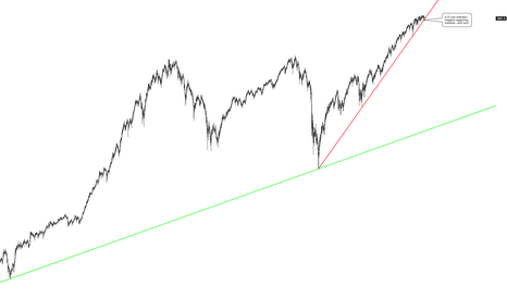 SPX500: S&P 500 BREAKS 6.33 YEAR LONGTERM SUPPORTING TRENDLINE.