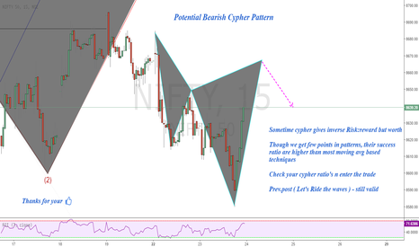 NIFTY: Nifty : Potential Bearish Cypher