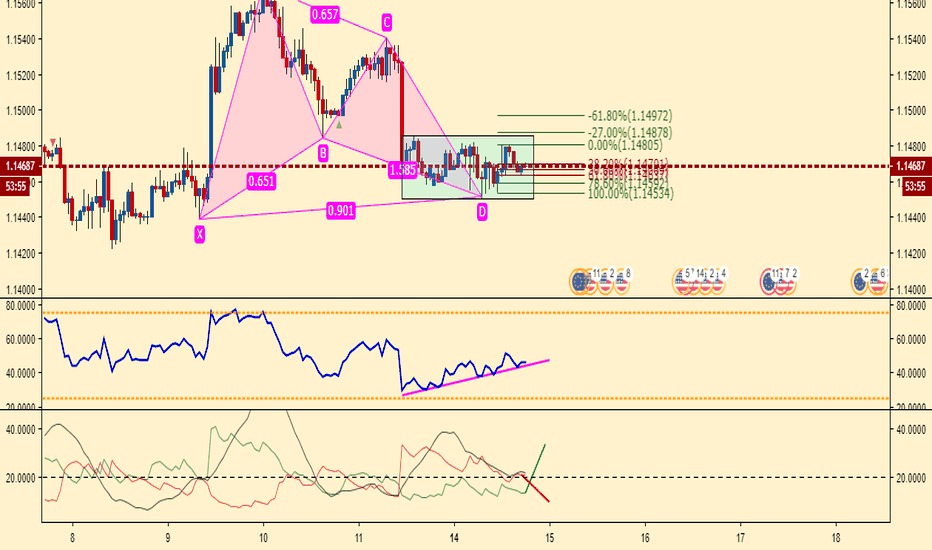EURUSD: gartley su EURUSD possibilita di un long H1