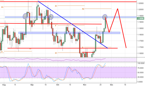 EURUSD: Overbrought, it's just how I feel