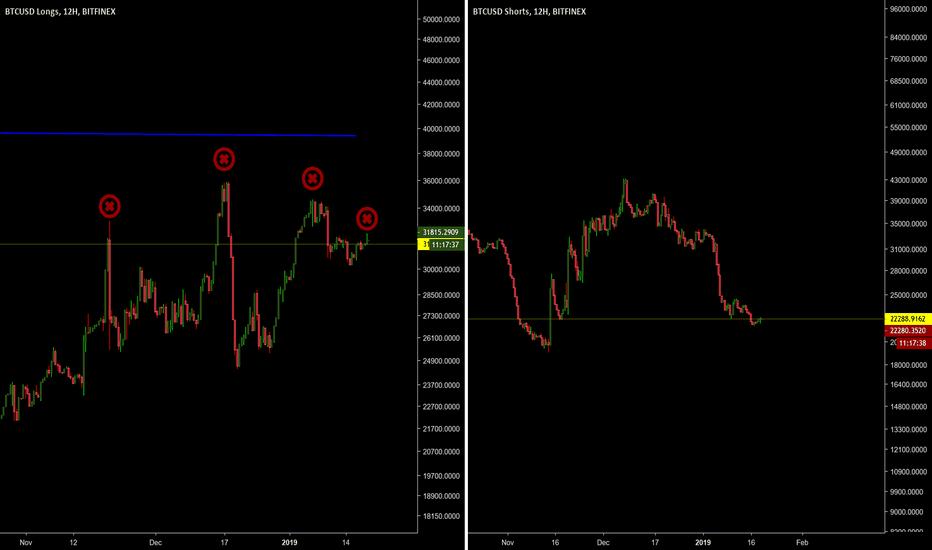 BTCUSDSHORTS: Longs Vs. Shorts BTC USD - Bitfinex