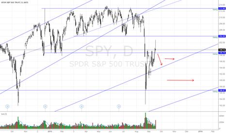 SPY: SPY still consolidating