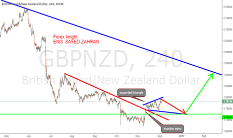 GBPNZD: gbpnzd next move