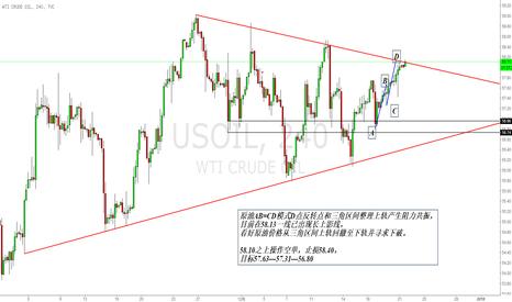 USOIL: 原油空单开始布局,三角整理区间上轨与AB=CD模式共振。