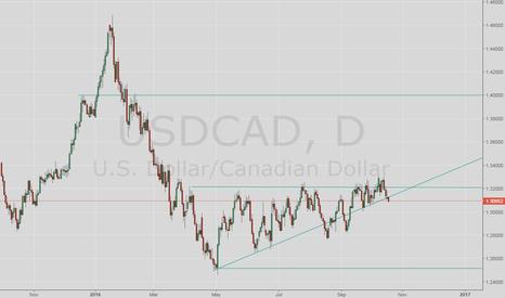 USDCAD: Probables cortos a la confirmación de breakout directriz