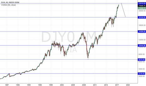 DJI: WILL THE DOW JONES CRASH AT 22,000?