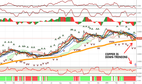 XCUUSD: GOLD READY TO SURGE ? NOT JUST YET (PART 3 OF 5 - COPPER)