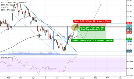 MTSE: MTSE - 1st opportunity Short