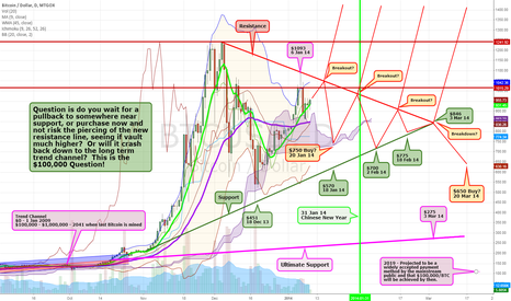 BTCUSD: $100,000 Question Revisited