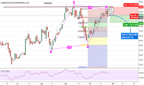 CHENNPETRO: a bearish AB=CD short idea chennai petro