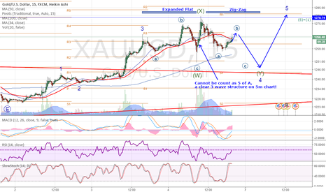 XAUUSD: 4 of 5 of A is still in progress