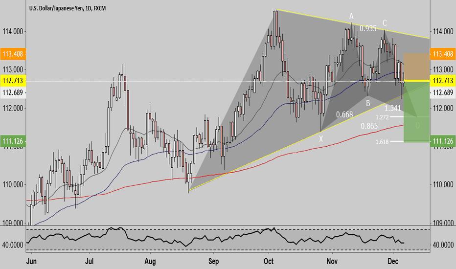 USDJPY: Usd/Jpy Short Swing Trade