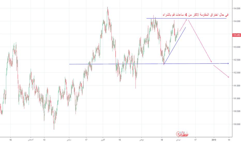 USDJPY: تحليل الدولار ين لليوم قم بالبيع عند القمة