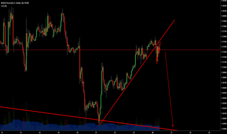 GBPUSD: Breakdown of corrective move.