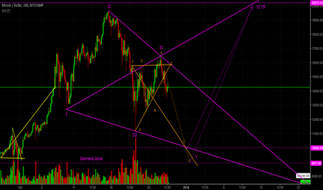 BTCUSD: BTC correction continuation (H4/Daily)