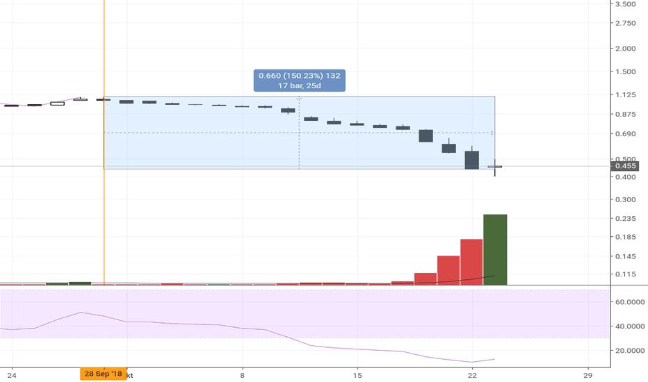 5204: Pres bhd - spinning top(buyer vs seller)