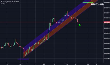 ETHBTC: ETH/BTC Bull Run Coming Soon