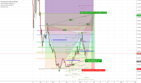 TNBUSD: TNB: Butterfly with 5:1 risk to reward setting up :)
