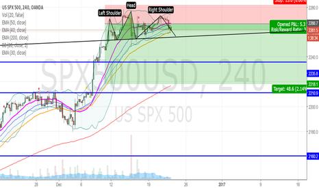 SPX500USD: Correction on S&P 500?