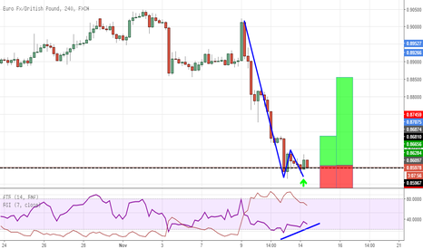 EURGBP: Double Bottom su resistenza giornaliera